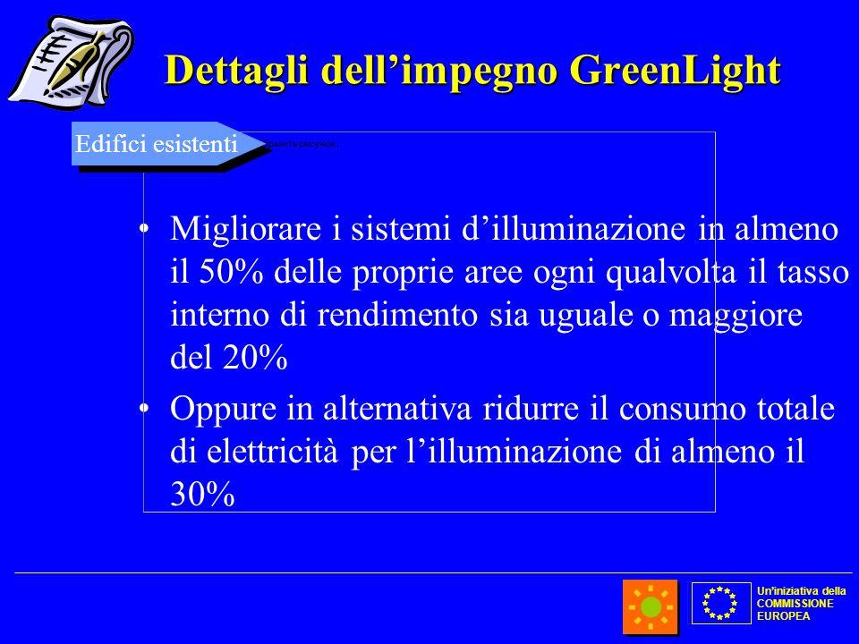 Uniniziativa della COMMISSIONE EUROPEA Dettagli dellimpegno GreenLight Migliorare i sistemi dilluminazione in almeno il 50% delle proprie aree ogni qu
