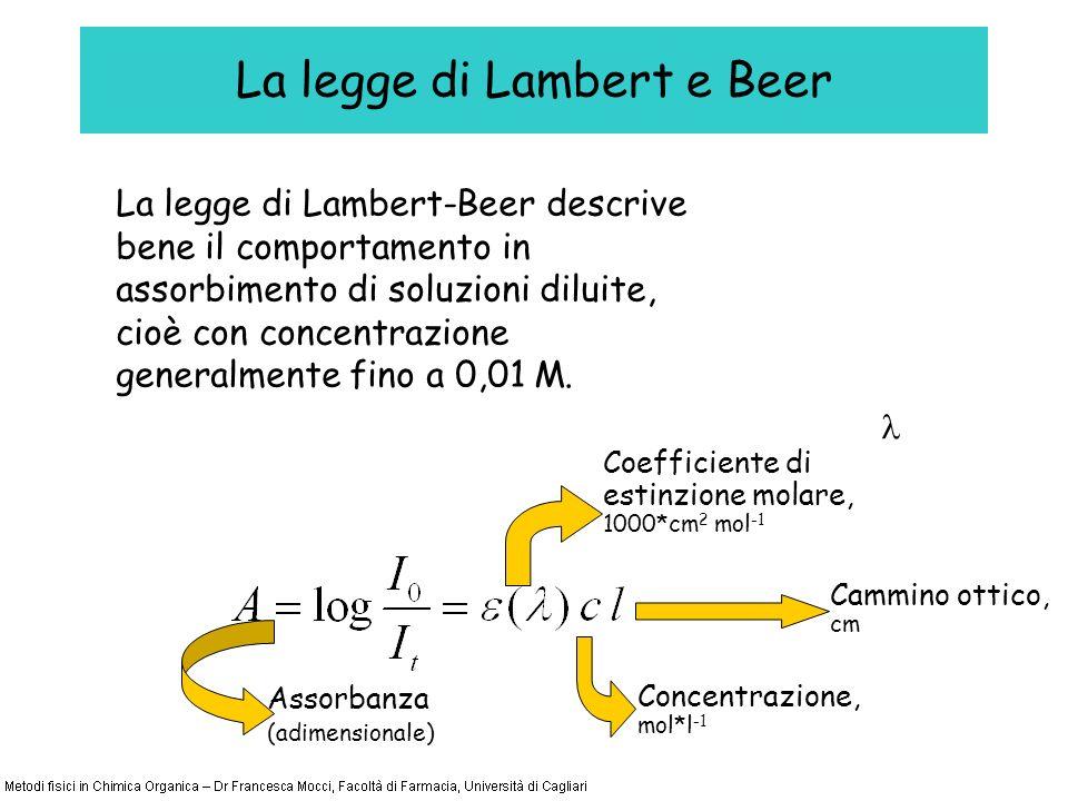 La legge di Lambert e Beer La legge di Lambert-Beer descrive bene il comportamento in assorbimento di soluzioni diluite, cioè con concentrazione generalmente fino a 0,01 M.