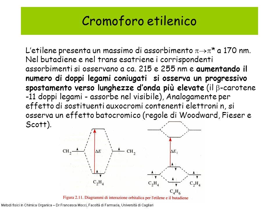 Cromoforo etilenico Letilene presenta un massimo di assorbimento * a 170 nm.