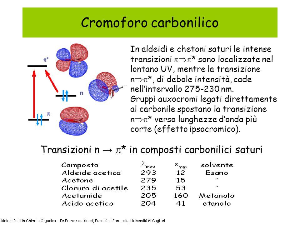 Cromoforo carbonilico In aldeidi e chetoni saturi le intense transizioni * sono localizzate nel lontano UV, mentre la transizione n *, di debole intensità, cade nellintervallo 275-230 nm.