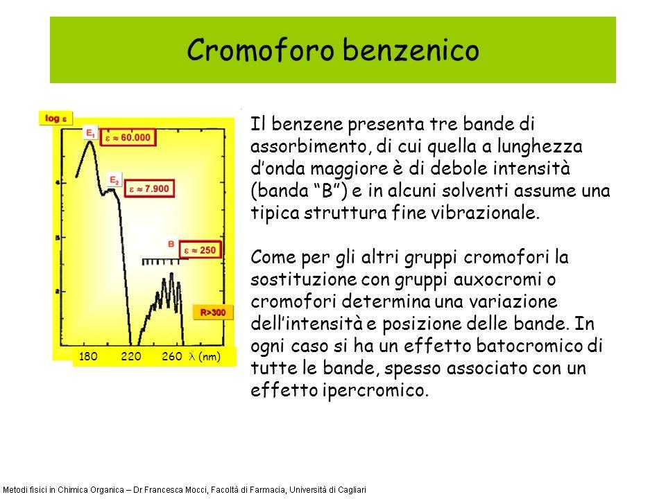 Cromoforo benzenico Il benzene presenta tre bande di assorbimento, di cui quella a lunghezza donda maggiore è di debole intensità (banda B) e in alcuni solventi assume una tipica struttura fine vibrazionale.