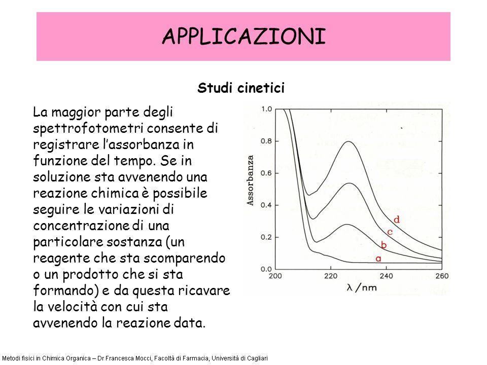 APPLICAZIONI Studi cinetici La maggior parte degli spettrofotometri consente di registrare lassorbanza in funzione del tempo.