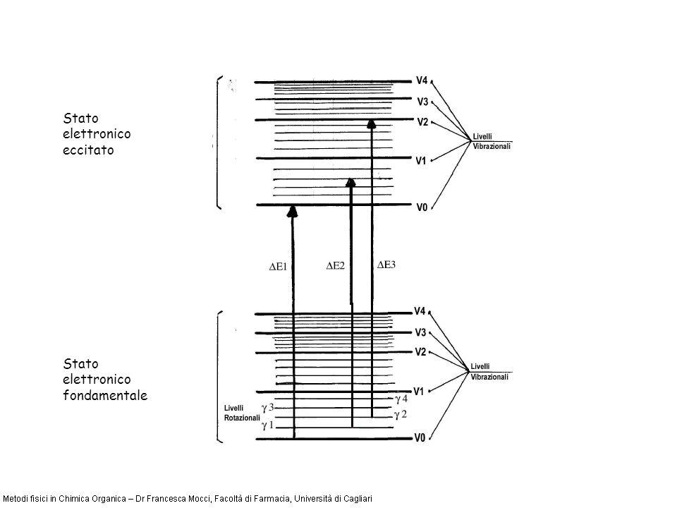 Livelli vibrazionali Livelli rotazionali Stato elettronico fondamentale Stato elettronico eccitato
