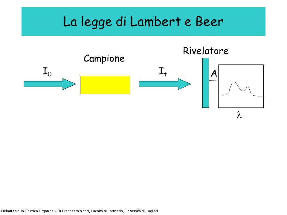 La legge di Lambert e Beer I0I0 Campione ItIt A Rivelatore