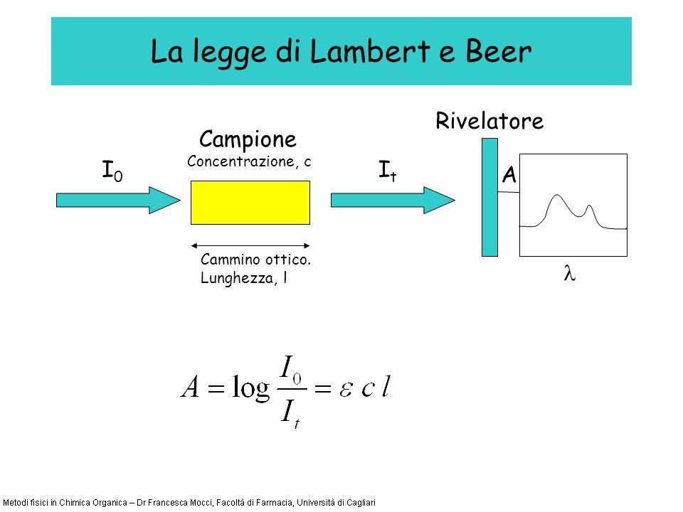La legge di Lambert e Beer I0I0 Campione ItIt Rivelatore A Cammino ottico.