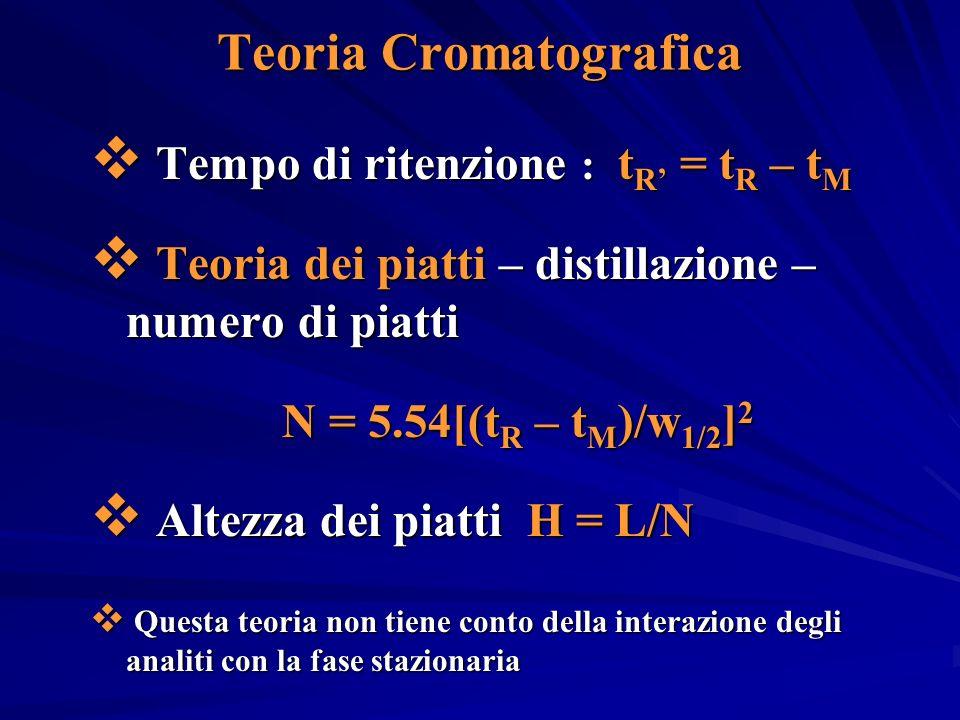 Teoria Cromatografica Tempo di ritenzione : t R = t R – t M Tempo di ritenzione : t R = t R – t M Teoria dei piatti – distillazione – numero di piatti