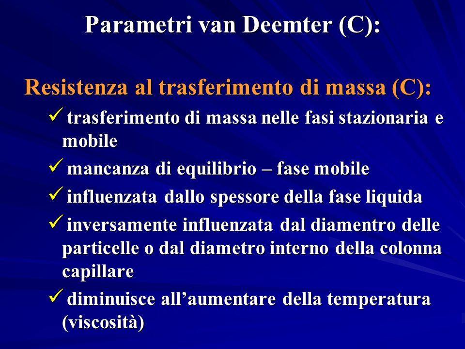 Parametri van Deemter (C): Resistenza al trasferimento di massa (C): trasferimento di massa nelle fasi stazionaria e mobile trasferimento di massa nel
