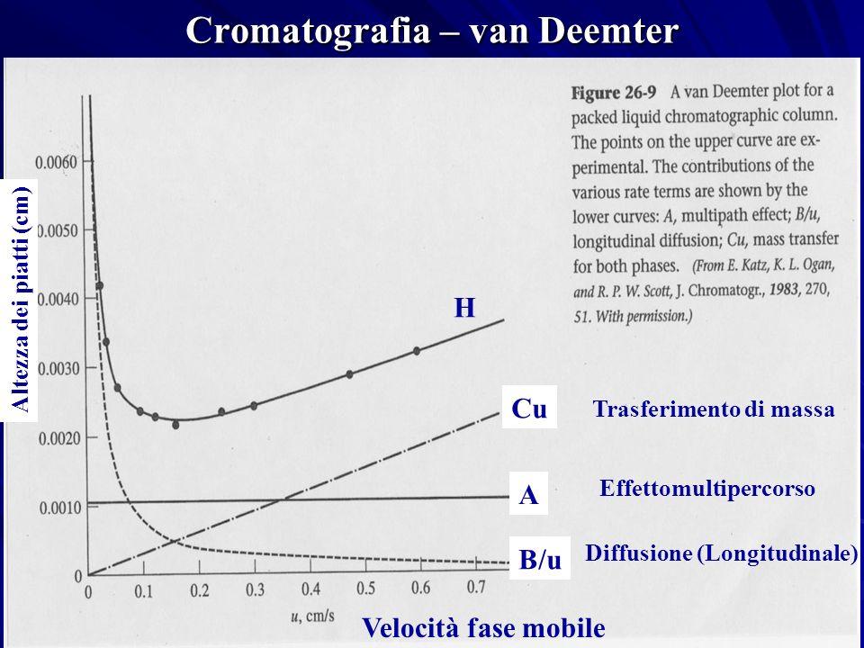 Cromatografia – van Deemter Velocità fase mobile Effettomultipercorso Trasferimento di massa Diffusione (Longitudinale) Altezza dei piatti (cm) H Cu A