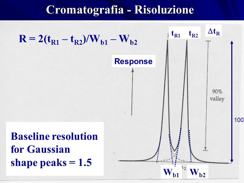 Cromatografia - Risoluzione Response t R1 t R2 t R W b1 R = 2(t R1 – t R2 )/W b1 – W b2 W b2 Baseline resolution for Gaussian shape peaks = 1.5 100%