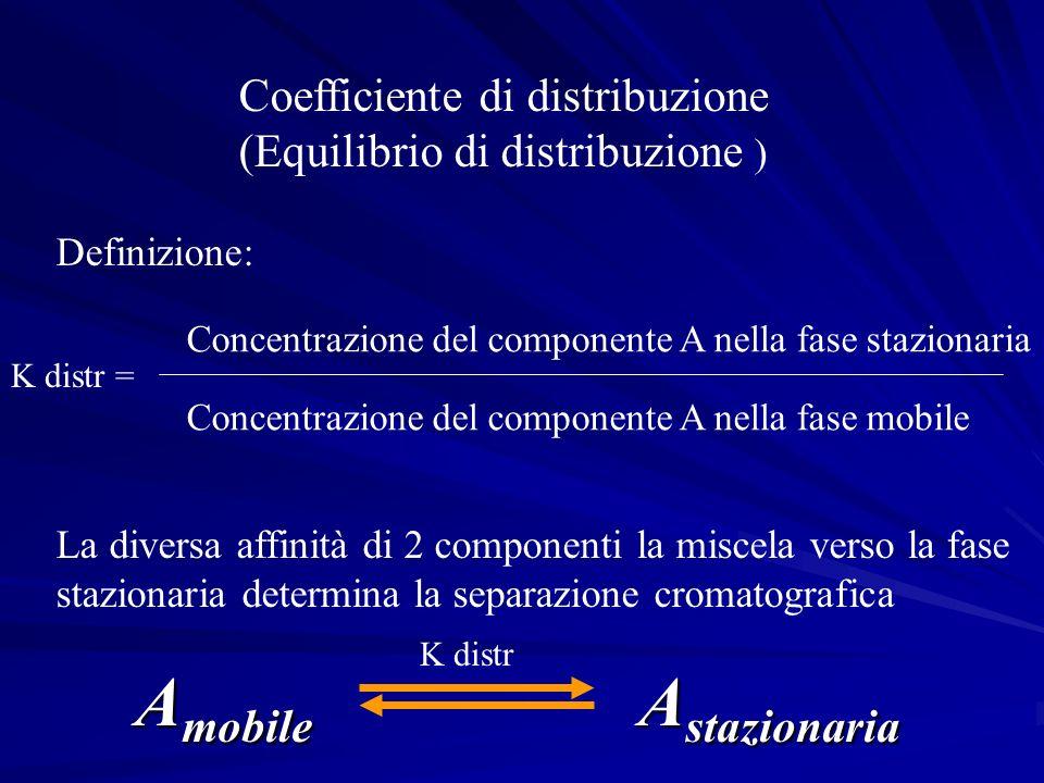 Definizione: La diversa affinità di 2 componenti la miscela verso la fase stazionaria determina la separazione cromatografica Concentrazione del compo
