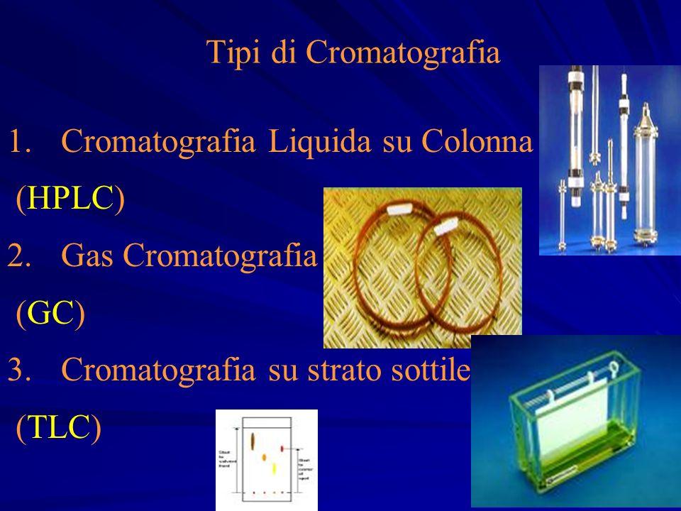 Tipi di Cromatografia 1.Cromatografia Liquida su Colonna (HPLC) 2.Gas Cromatografia (GC) 3. 3.Cromatografia su strato sottile (TLC)