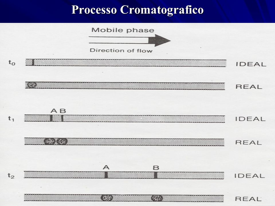 Chromatogram – Basic Parameter t R = retention time t m = dead time H 1/2H W 1/2 unretained