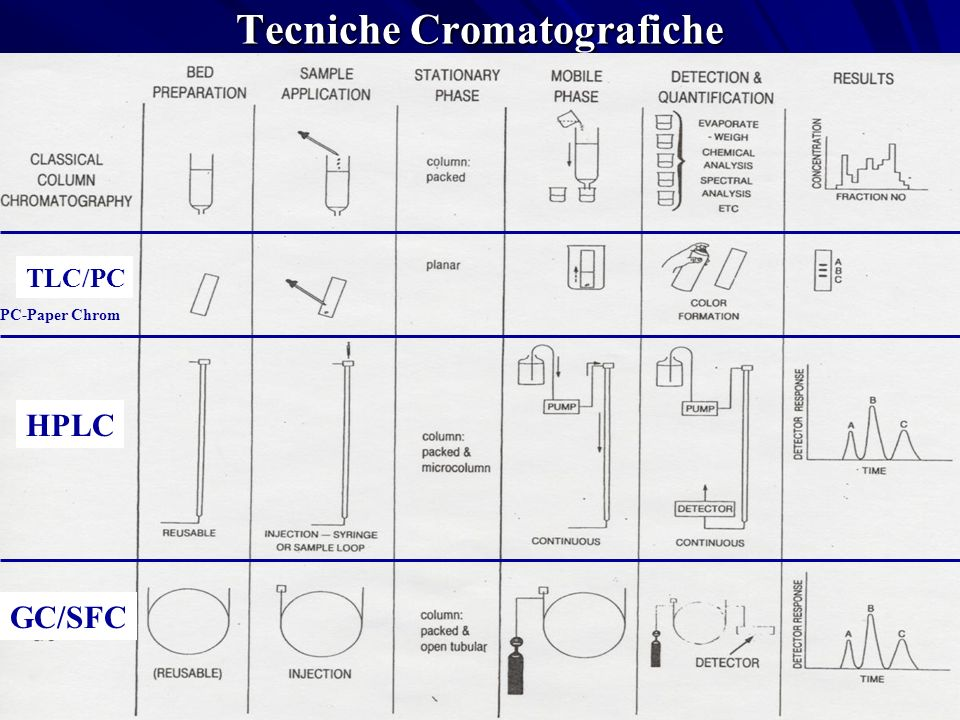 Tecniche Cromatografiche TLC/PC HPLC GC/SFC PC-Paper Chrom