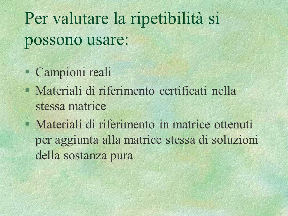 Per valutare la ripetibilità si possono usare: §Campioni reali §Materiali di riferimento certificati nella stessa matrice §Materiali di riferimento in