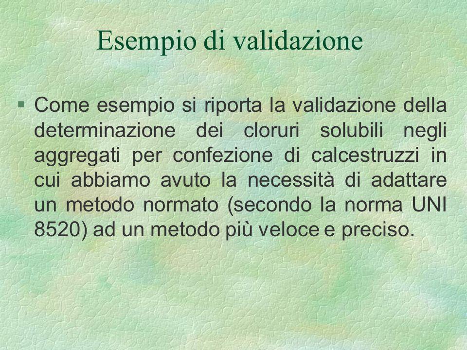Esempio di validazione §Come esempio si riporta la validazione della determinazione dei cloruri solubili negli aggregati per confezione di calcestruzz