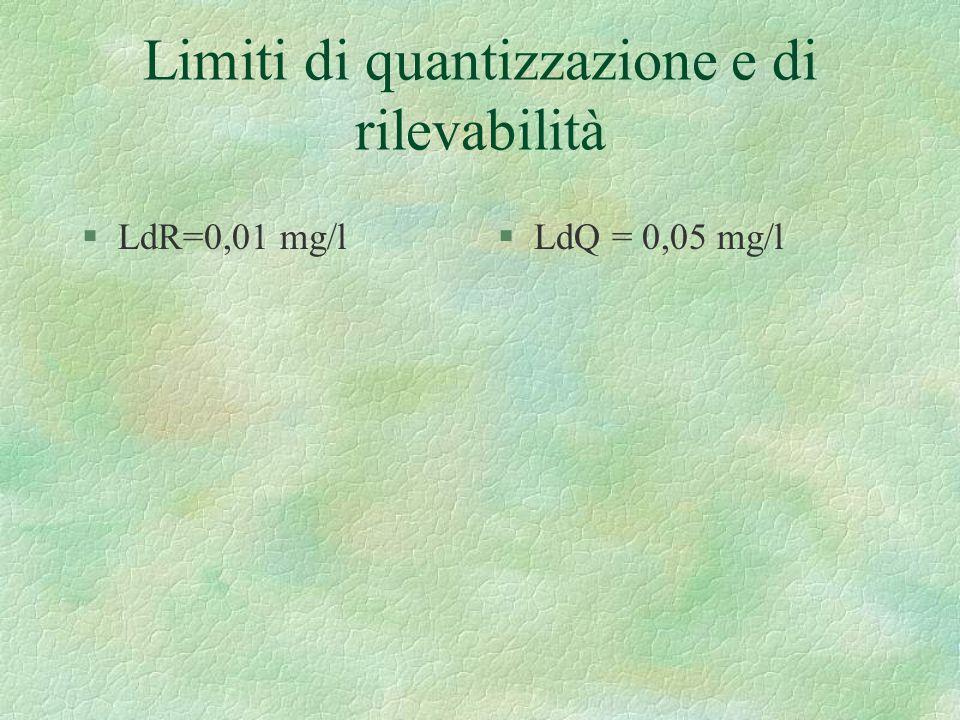 Limiti di quantizzazione e di rilevabilità §LdR=0,01 mg/l§LdQ = 0,05 mg/l