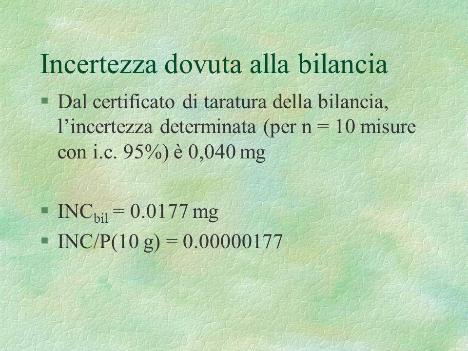 Incertezza dovuta alla bilancia §Dal certificato di taratura della bilancia, lincertezza determinata (per n = 10 misure con i.c. 95%) è 0,040 mg §INC