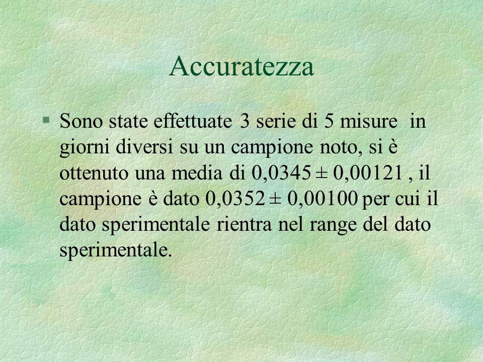Accuratezza §Sono state effettuate 3 serie di 5 misure in giorni diversi su un campione noto, si è ottenuto una media di 0,0345 ± 0,00121, il campione