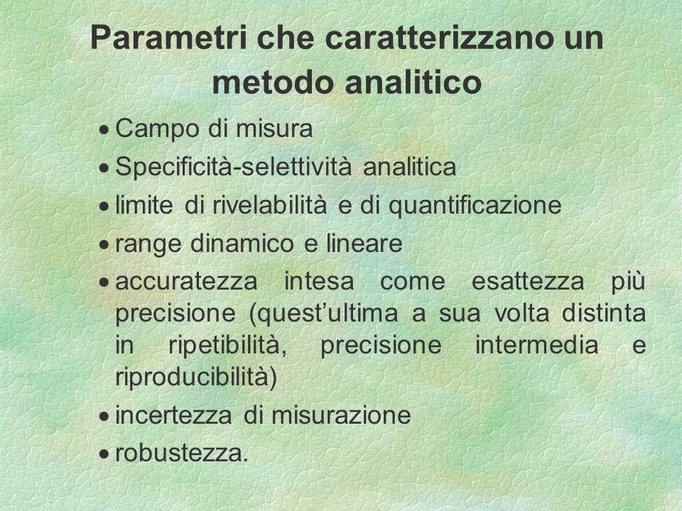 Parametri che caratterizzano un metodo analitico Campo di misura Specificità-selettività analitica limite di rivelabilità e di quantificazione range d