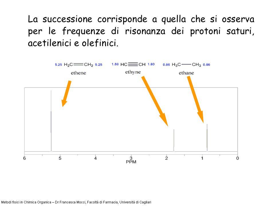 La successione corrisponde a quella che si osserva per le frequenze di risonanza dei protoni saturi, acetilenici e olefinici.