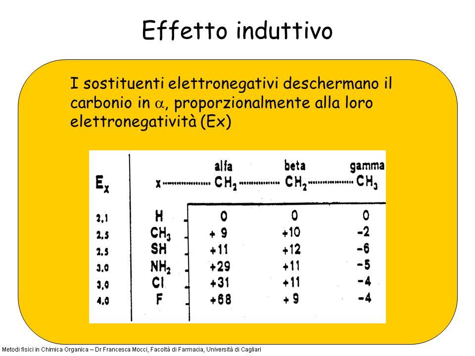 Effetto induttivo I sostituenti elettronegativi deschermano il carbonio in, proporzionalmente alla loro elettronegatività (Ex)