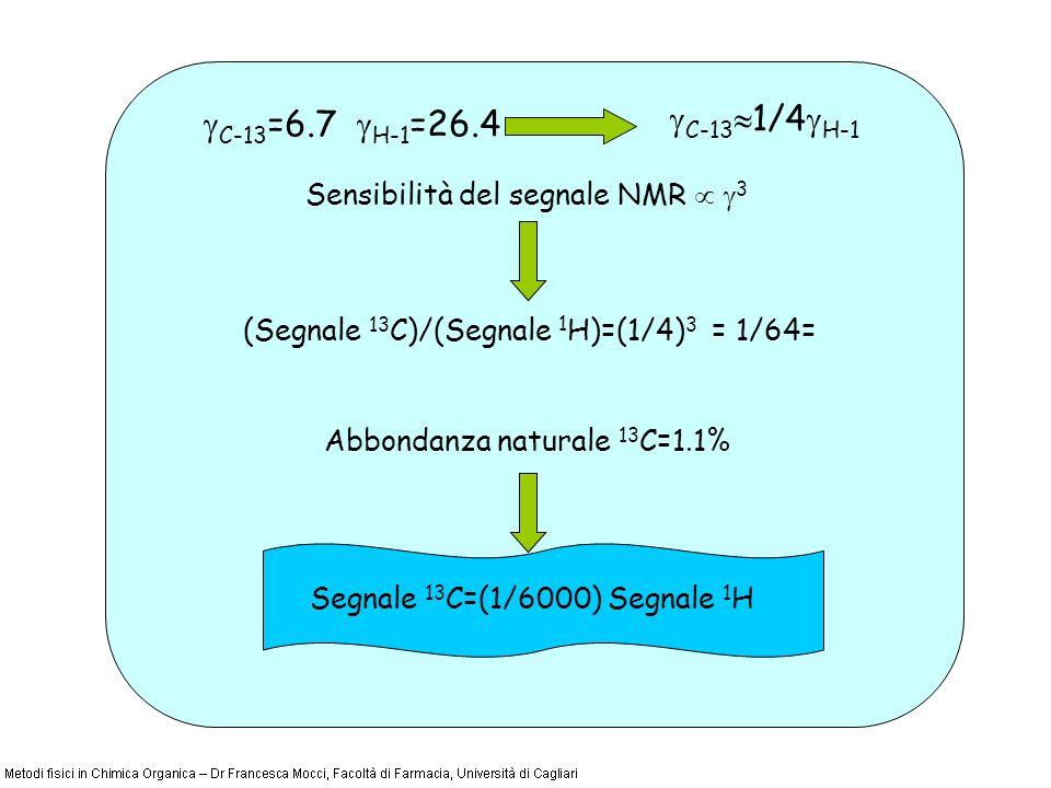 C-13 =6.7 H-1 =26.4 C-13 1/4 H-1 Sensibilità del segnale NMR 3 (Segnale 13 C)/(Segnale 1 H)=(1/4) 3 = 1/64= Abbondanza naturale 13 C=1.1% Segnale 13 C=(1/6000) Segnale 1 H