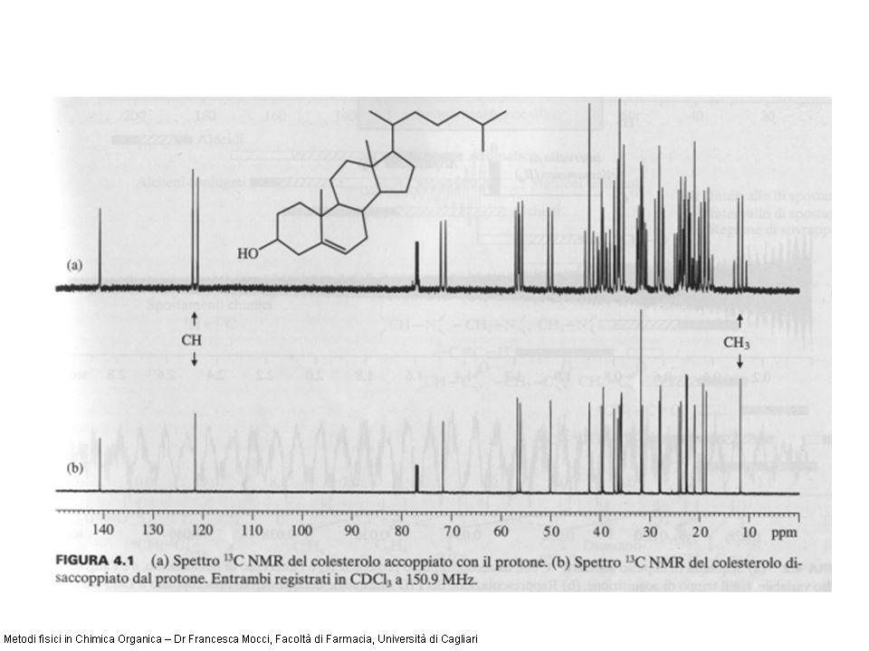 Ibridizzazione dei legami del carbonio sp 3 sp 1 sp 2