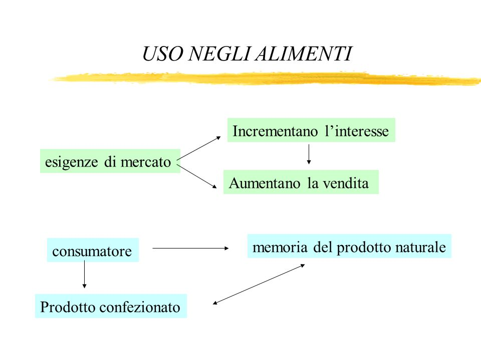 esigenze di mercato Incrementano linteresse Aumentano la vendita consumatore memoria del prodotto naturale Prodotto confezionato USO NEGLI ALIMENTI