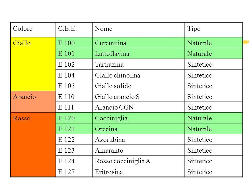 ColoreC.E.E.NomeTipo GialloE 100CurcuminaNaturale E 101LattoflavinaNaturale E 102TartrazinaSintetico E 104Giallo chinolinaSintetico E 105Giallo solido