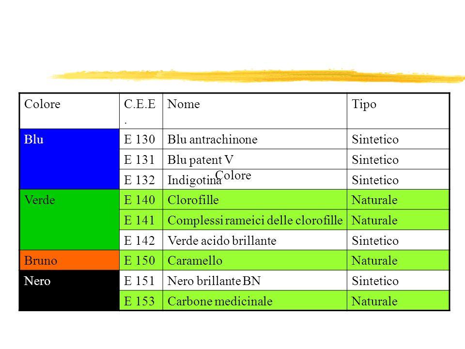 ColoreC.E.E. NomeTipo BluE 130Blu antrachinoneSintetico E 131Blu patent VSintetico E 132IndigotinaSintetico VerdeE 140ClorofilleNaturale E 141Compless