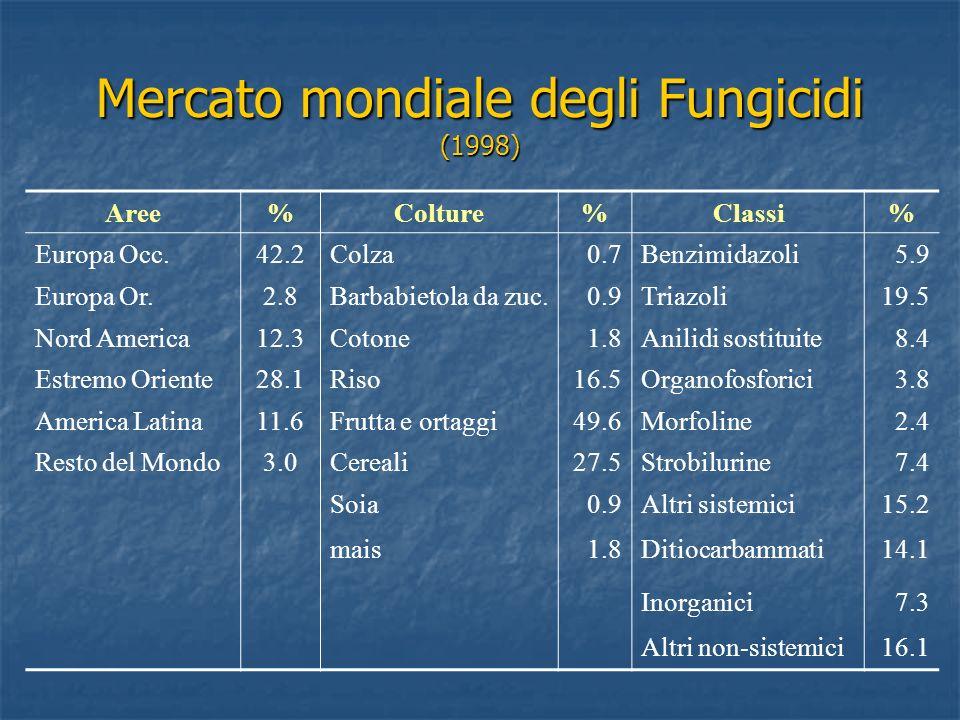 Mercato mondiale degli Fungicidi (1998) Aree%Colture%Classi% Europa Occ.42.2Colza0.7Benzimidazoli5.9 Europa Or.2.8Barbabietola da zuc.0.9Triazoli19.5