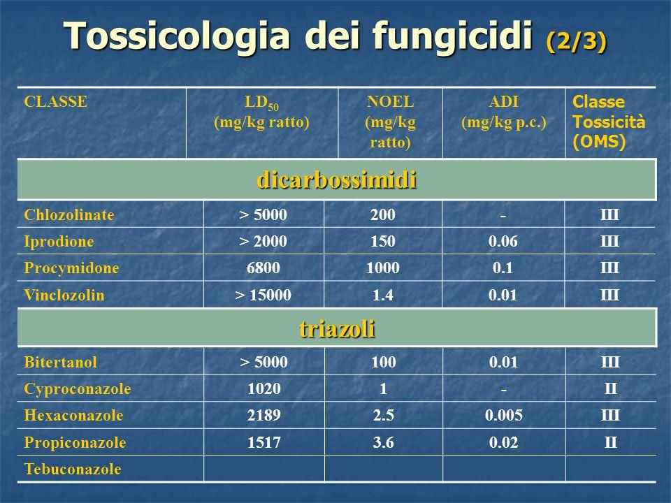 Tossicologia dei fungicidi (2/3) CLASSELD 50 (mg/kg ratto) NOEL (mg/kg ratto) ADI (mg/kg p.c.) Classe Tossicità (OMS) dicarbossimidi triazoli Chlozoli