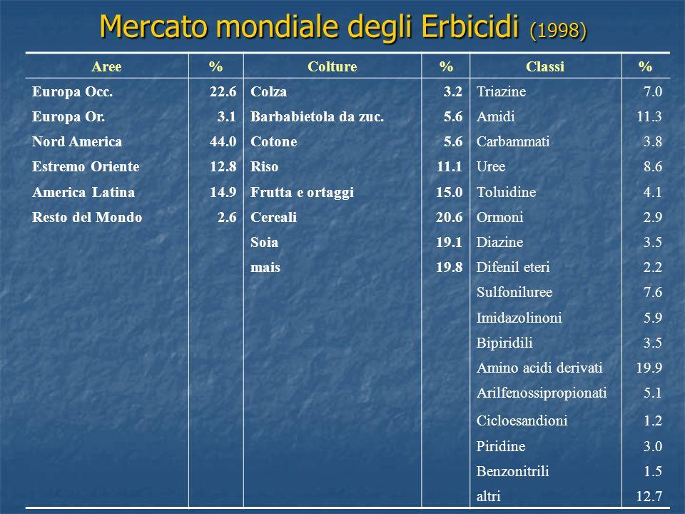 Mercato mondiale degli Erbicidi (1998) Aree%Colture%Classi% Europa Occ.22.6Colza3.2Triazine7.0 Europa Or.3.1Barbabietola da zuc.5.6Amidi11.3 Nord Amer