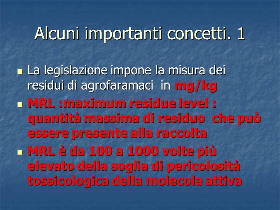 Alcuni importanti concetti. 1 La legislazione impone la misura dei residui di agrofaramaci in mg/kg La legislazione impone la misura dei residui di ag