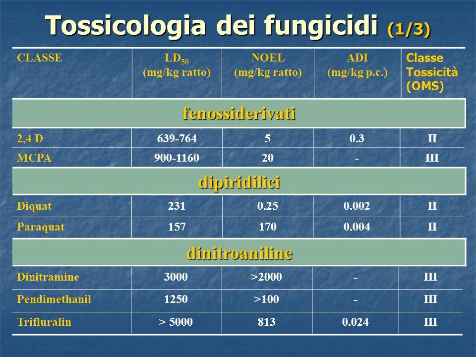 Tossicologia dei fungicidi (1/3) CLASSELD 50 (mg/kg ratto) NOEL (mg/kg ratto) ADI (mg/kg p.c.) Classe Tossicità (OMS) fenossiderivati dipiridilici din