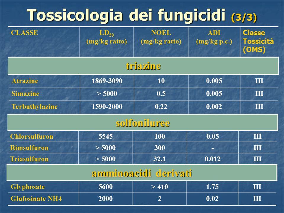 Tossicologia dei fungicidi (3/3) CLASSELD 50 (mg/kg ratto) NOEL (mg/kg ratto) ADI (mg/kg p.c.) Classe Tossicità (OMS) triazine solfoniluree Atrazine18