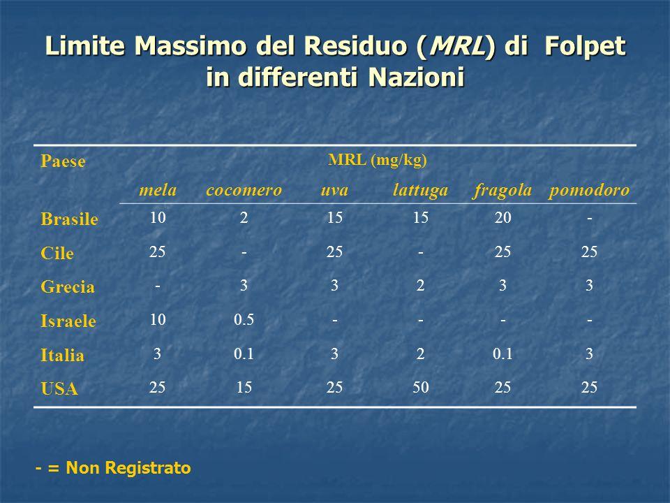 Limite Massimo del Residuo (MRL) di Folpet in differenti Nazioni Paese MRL (mg/kg) melacocomerouvalattugafragolapomodoro Brasile 10215 20- Cile 25- -