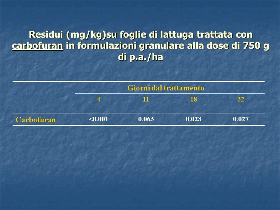 Residui (mg/kg)su foglie di lattuga trattata con carbofuran in formulazioni granulare alla dose di 750 g di p.a./ha Giorni dal trattamento 4111832 Car