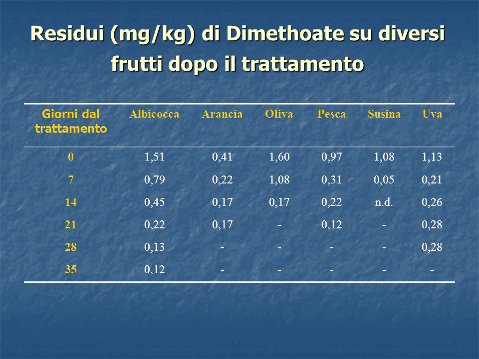 Residui (mg/kg) di Dimethoate su diversi frutti dopo il trattamento Giorni dal trattamento AlbicoccaAranciaOlivaPescaSusinaUva 01,510,411,600,971,081,