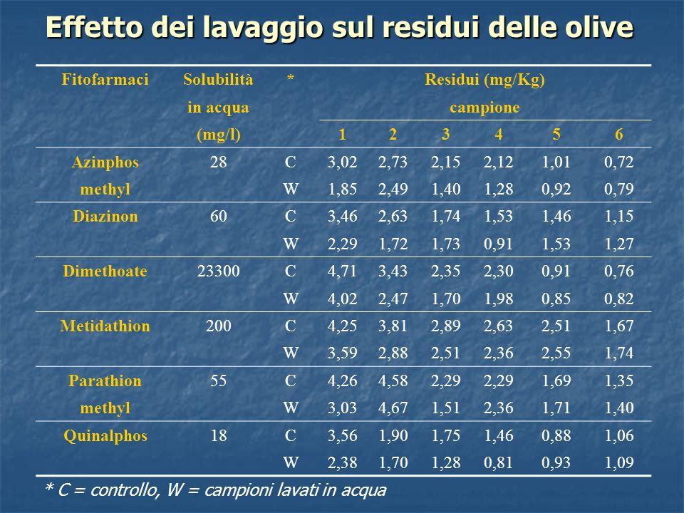 Effetto dei lavaggio sul residui delle olive FitofarmaciSolubilità*Residui (mg/Kg) in acquacampione (mg/l)123456 Azinphos28C3,022,732,152,121,010,72 m