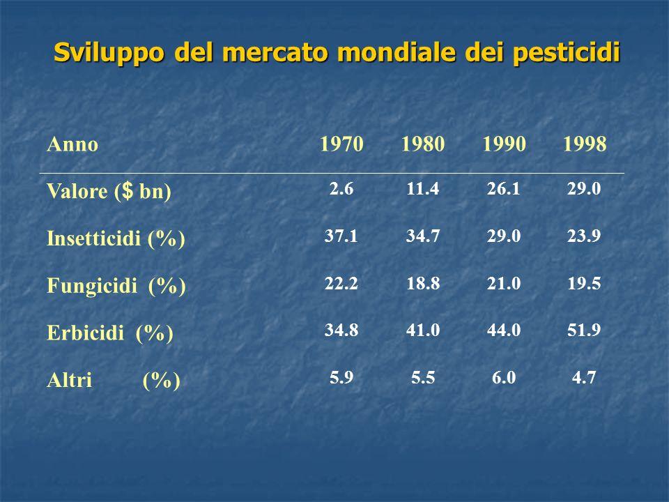 Sviluppo del mercato mondiale dei pesticidi Anno1970198019901998 Valore ( $ bn) 2.611.426.129.0 Insetticidi (%) 37.134.729.023.9 Fungicidi (%) 22.218.