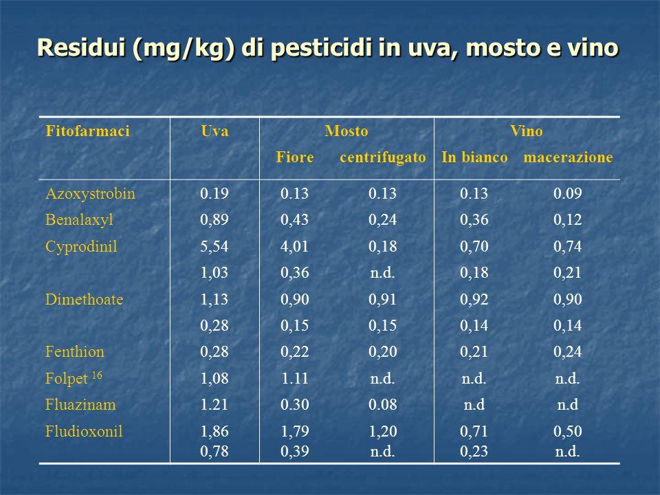 Residui (mg/kg) di pesticidi in uva, mosto e vino FitofarmaciUvaMostoVino FiorecentrifugatoIn biancomacerazione Azoxystrobin0.190.13 0.09 Benalaxyl0,8