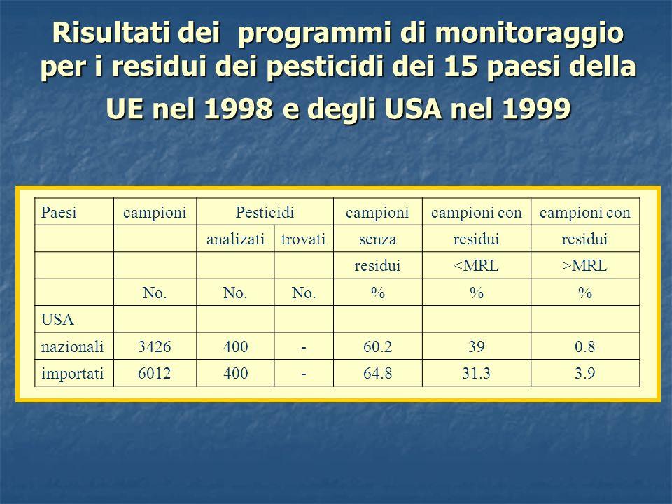 Risultati dei programmi di monitoraggio per i residui dei pesticidi dei 15 paesi della UE nel 1998 e degli USA nel 1999 PaesicampioniPesticidicampioni
