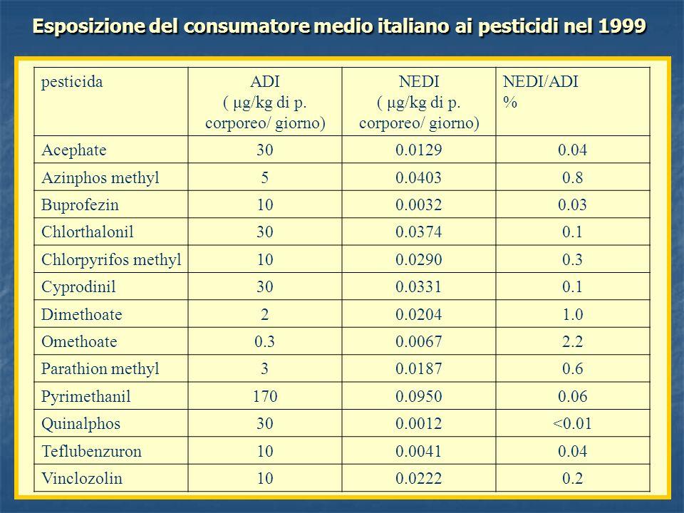 Esposizione del consumatore medio italiano ai pesticidi nel 1999 pesticidaADI ( μg/kg di p. corporeo/ giorno) NEDI ( μg/kg di p. corporeo/ giorno) NED