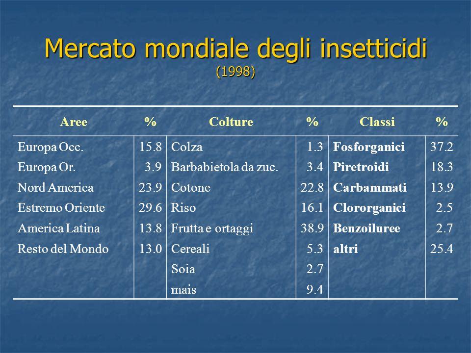 Mercato mondiale degli insetticidi (1998) Aree%Colture%Classi% Europa Occ.15.8Colza1.3Fosforganici37.2 Europa Or.3.9Barbabietola da zuc.3.4Piretroidi1