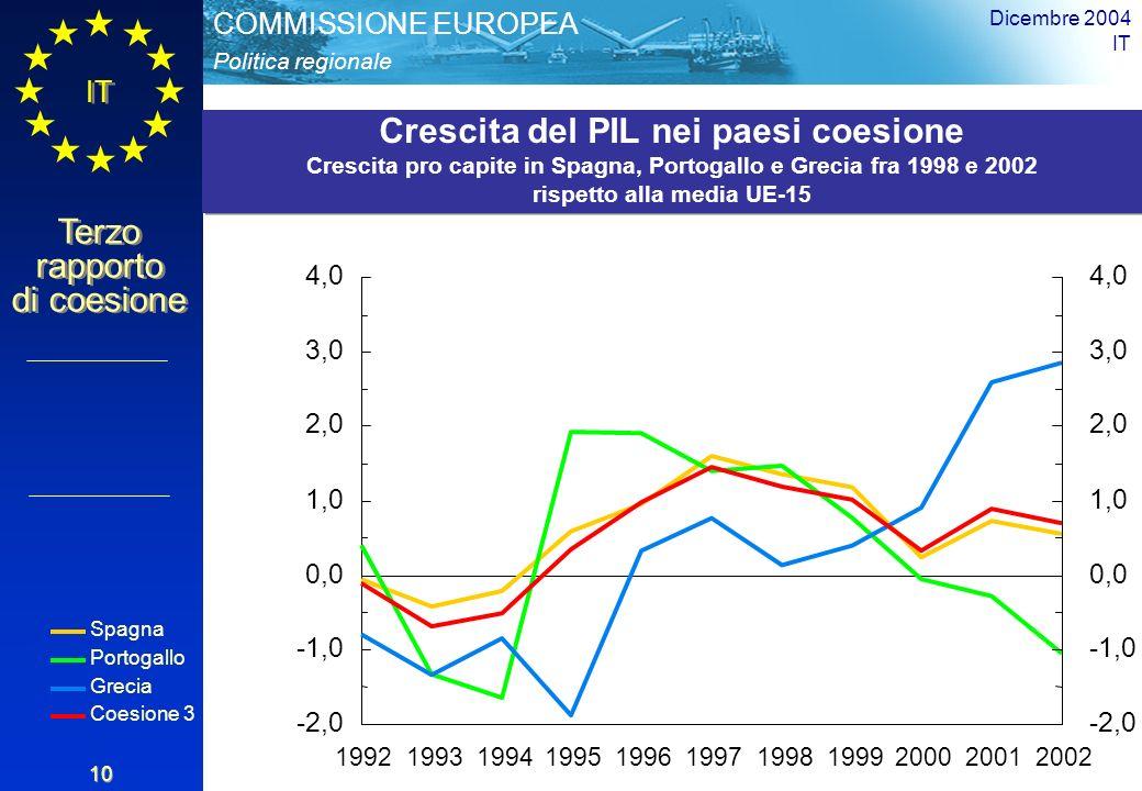 Politica regionale COMMISSIONE EUROPEA IT Terzo rapporto di coesione Dicembre 2004 IT 10 -2,0 -1,0 0,0 1,0 2,0 3,0 4,0 -2,0 -1,0 0,0 1,0 2,0 3,0 4,0 19921993199419951996199719981999200020012002 Spagna Portogallo Grecia Coesione 3 Crescita del PIL nei paesi coesione Crescita pro capite in Spagna, Portogallo e Grecia fra 1998 e 2002 rispetto alla media UE-15 Crescita del PIL nei paesi coesione Crescita pro capite in Spagna, Portogallo e Grecia fra 1998 e 2002 rispetto alla media UE-15