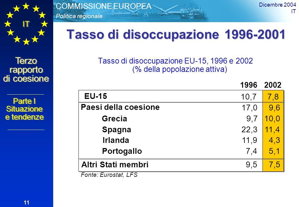 Politica regionale COMMISSIONE EUROPEA IT Terzo rapporto di coesione Dicembre 2004 IT 11 Tasso di disoccupazione 1996-2001 Tasso di disoccupazione EU-15, 1996 e 2002 (% della popolazione attiva) 19962002 EU-15 10,77,8 Fonte: Eurostat, LFS 7,4 Paesi della coesione 17,09,6 Altri Stati membri9,57,5 Grecia9,710,0 Spagna22,311,4 Irlanda11,94,3 Portogallo5,1 Parte I Situazione e tendenze Parte I Situazione e tendenze