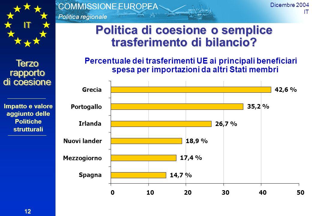 Politica regionale COMMISSIONE EUROPEA IT Terzo rapporto di coesione Dicembre 2004 IT 12 Politica di coesione o semplice trasferimento di bilancio.