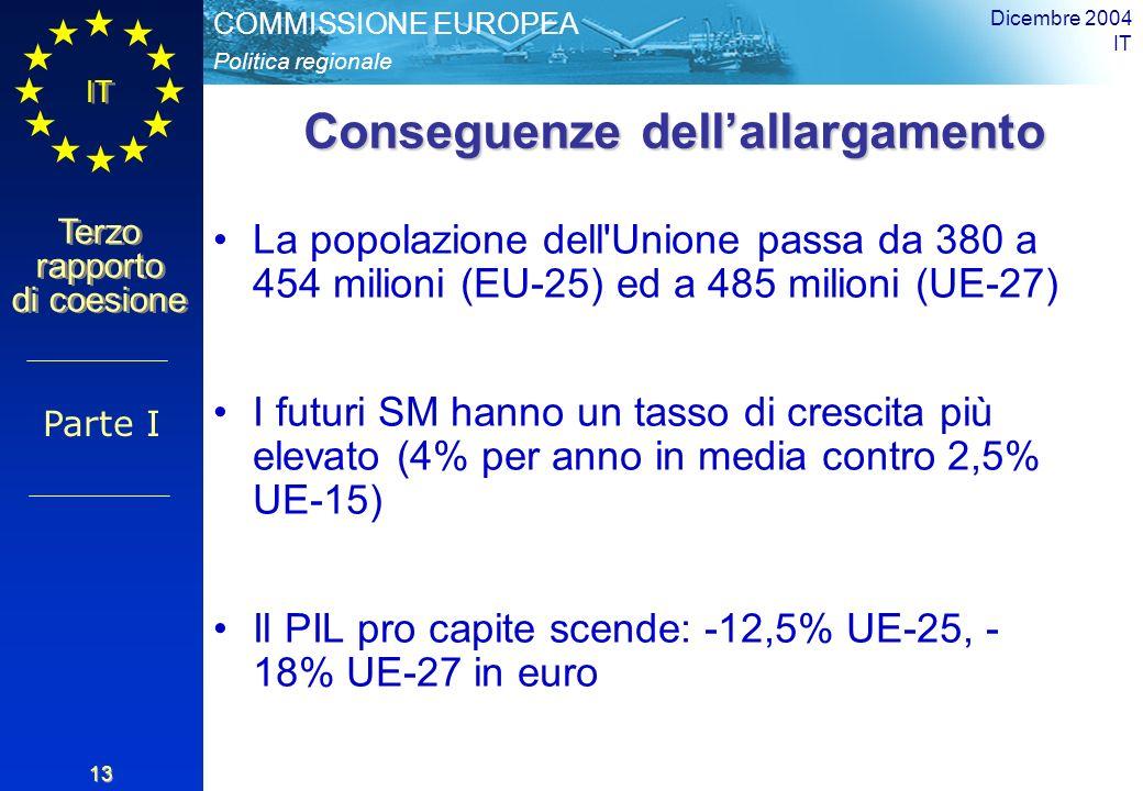 Politica regionale COMMISSIONE EUROPEA IT Terzo rapporto di coesione Dicembre 2004 IT 13 Conseguenze dellallargamento La popolazione dell Unione passa da 380 a 454 milioni (EU-25) ed a 485 milioni (UE-27) I futuri SM hanno un tasso di crescita più elevato (4% per anno in media contro 2,5% UE-15) Il PIL pro capite scende: -12,5% UE-25, - 18% UE-27 in euro Parte I