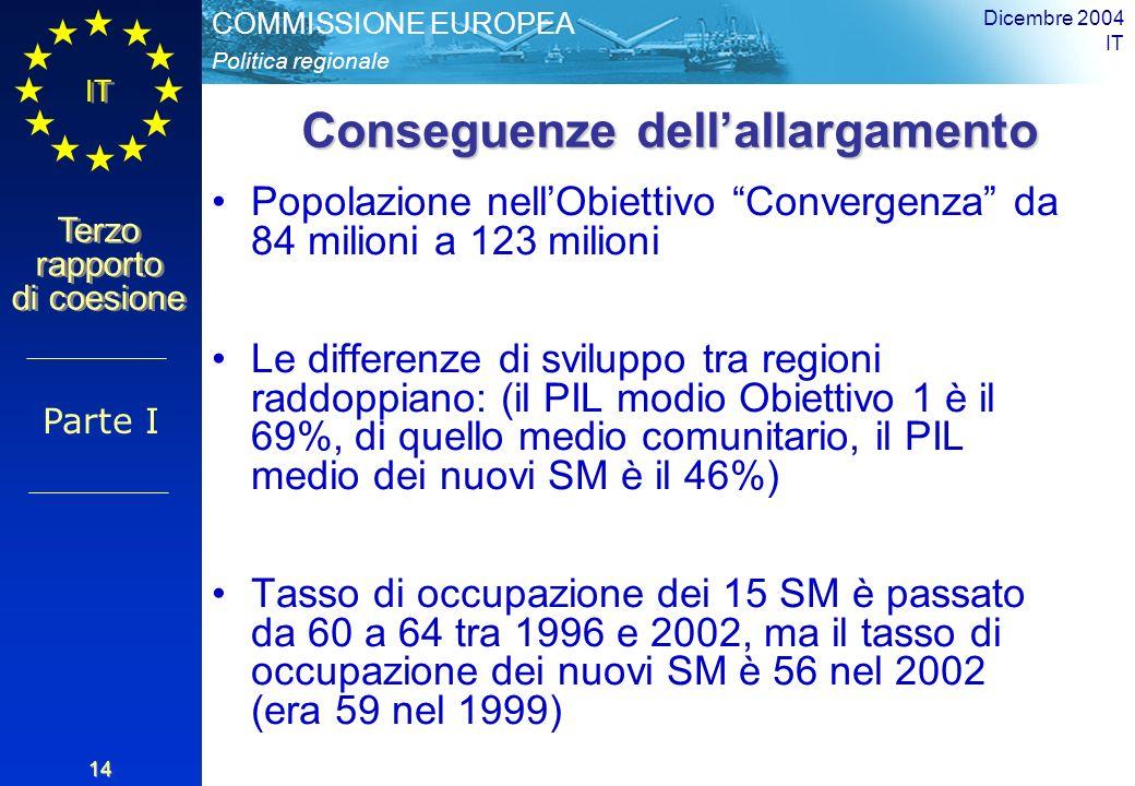 Politica regionale COMMISSIONE EUROPEA IT Terzo rapporto di coesione Dicembre 2004 IT 14 Conseguenze dellallargamento Popolazione nellObiettivo Convergenza da 84 milioni a 123 milioni Le differenze di sviluppo tra regioni raddoppiano: (il PIL modio Obiettivo 1 è il 69%, di quello medio comunitario, il PIL medio dei nuovi SM è il 46%) Tasso di occupazione dei 15 SM è passato da 60 a 64 tra 1996 e 2002, ma il tasso di occupazione dei nuovi SM è 56 nel 2002 (era 59 nel 1999) Parte I